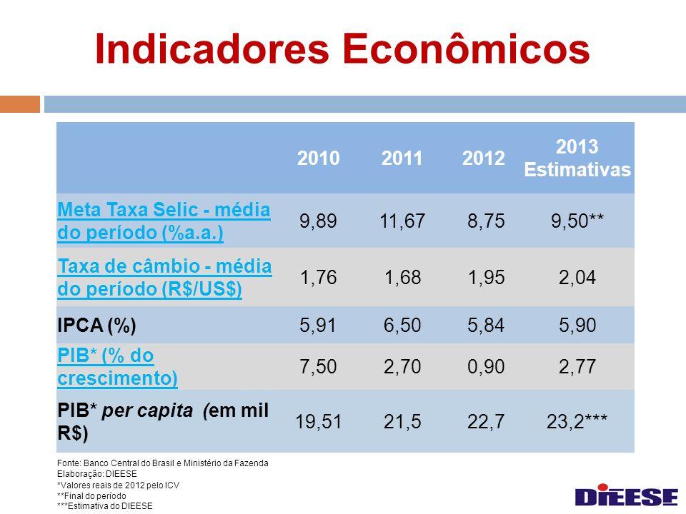 Indicadores Econômicos Fonte: Banco Central do Brasil e Ministério da Fazenda Elaboração: DIEESE *Valores reais de 2012 pelo ICV **Final do período **