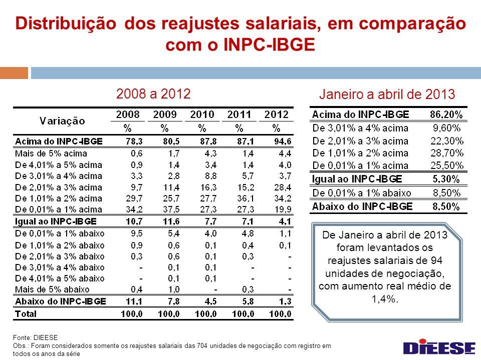 Distribuição dos reajustes salariais, em comparação com o INPC-IBGE Fonte: DIEESE Obs.: Foram considerados somente os reajustes salariais das 704 unid