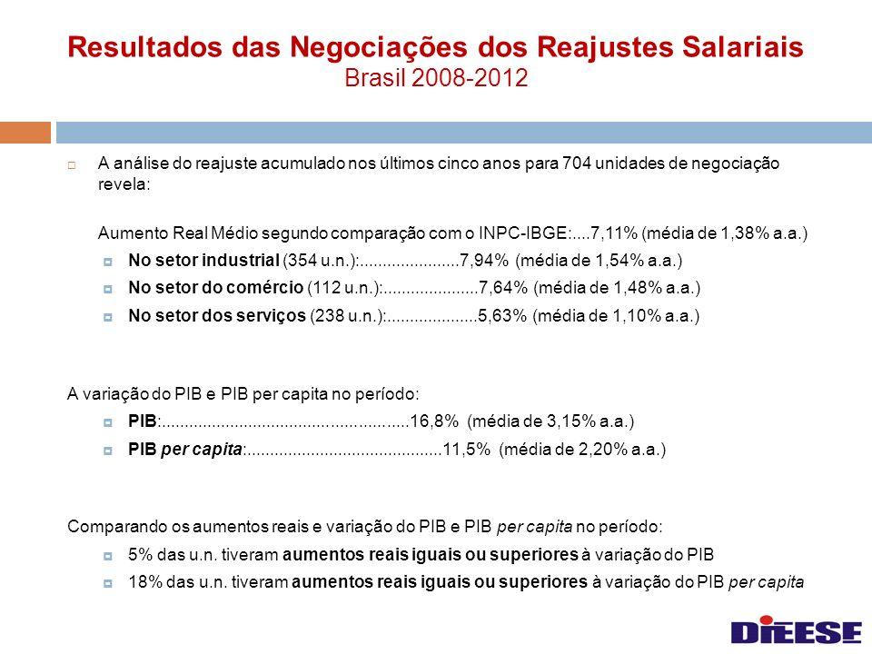 Resultados das Negociações dos Reajustes Salariais Brasil 2008-2012 A análise do reajuste acumulado nos últimos cinco anos para 704 unidades de negoci
