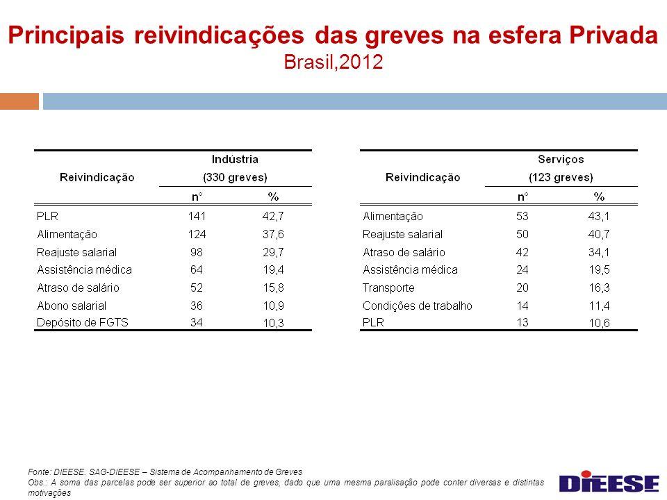 Principais reivindicações das greves na esfera Privada Brasil,2012 Fonte: DIEESE. SAG-DIEESE – Sistema de Acompanhamento de Greves Obs.: A soma das pa