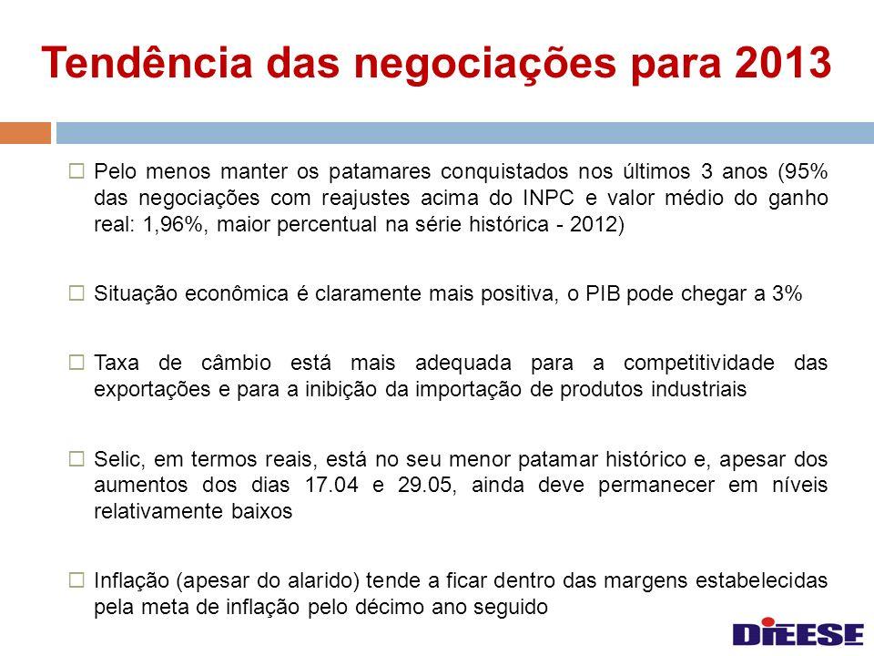 Tendência das negociações para 2013 Pelo menos manter os patamares conquistados nos últimos 3 anos (95% das negociações com reajustes acima do INPC e