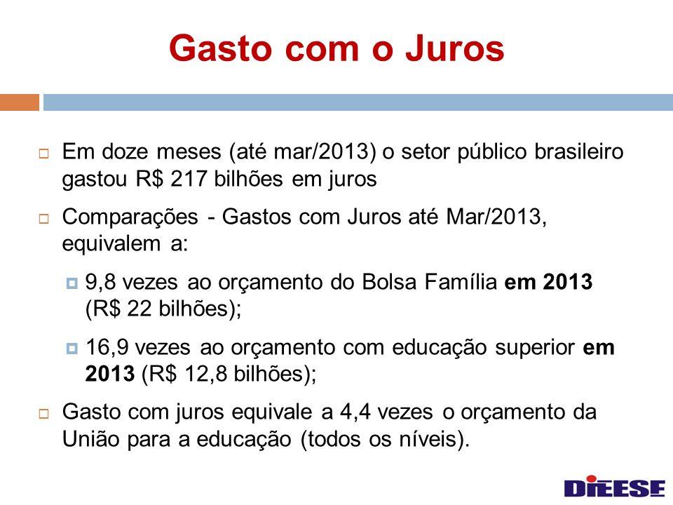 Gasto com o Juros Em doze meses (até mar/2013) o setor público brasileiro gastou R$ 217 bilhões em juros Comparações - Gastos com Juros até Mar/2013,