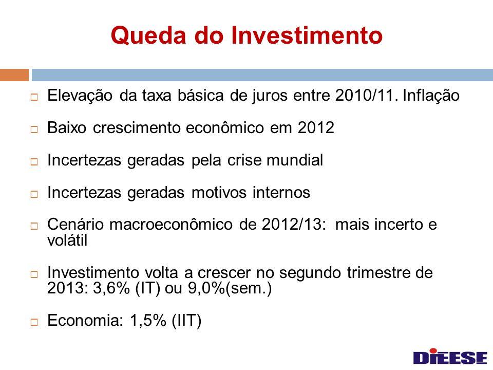 Queda do Investimento Elevação da taxa básica de juros entre 2010/11. Inflação Baixo crescimento econômico em 2012 Incertezas geradas pela crise mundi