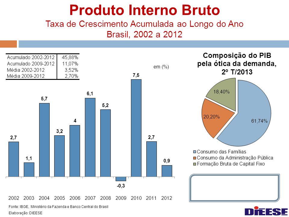 Produto Interno Bruto Taxa de Crescimento Acumulada ao Longo do Ano Brasil, 2002 a 2012 Fonte: IBGE, Ministério da Fazenda e Banco Central do Brasil E