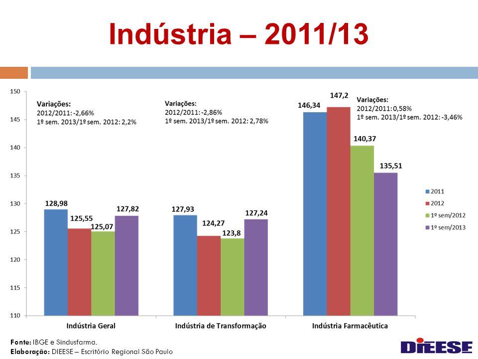Indústria – 2011/13 Fonte: IBGE e Sindusfarma. Elaboração: DIEESE – Escritório Regional São Paulo