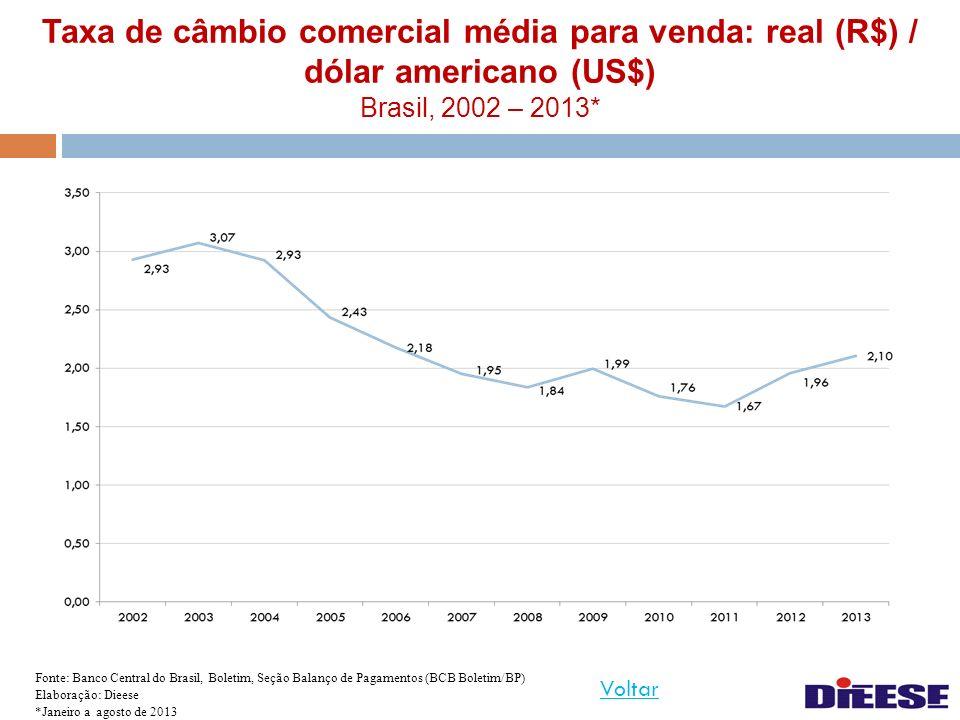 Taxa de câmbio comercial média para venda: real (R$) / dólar americano (US$) Brasil, 2002 – 2013* Fonte: Banco Central do Brasil, Boletim, Seção Balan