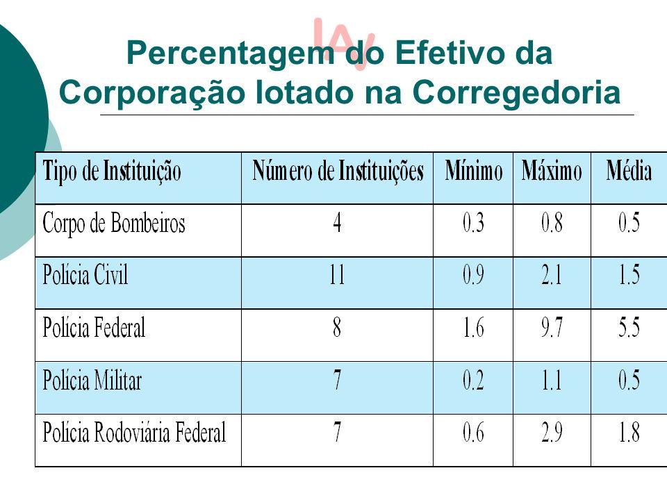 Percentagem do Efetivo da Corporação lotado na Corregedoria