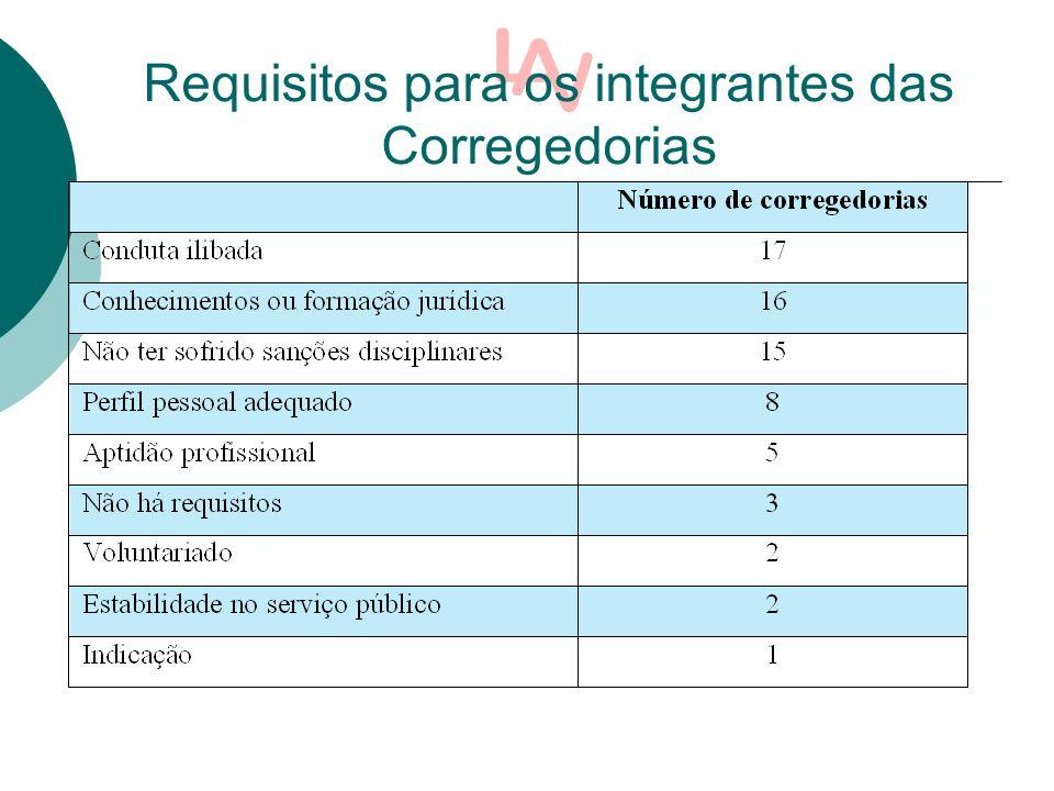 Requisitos para os integrantes das Corregedorias