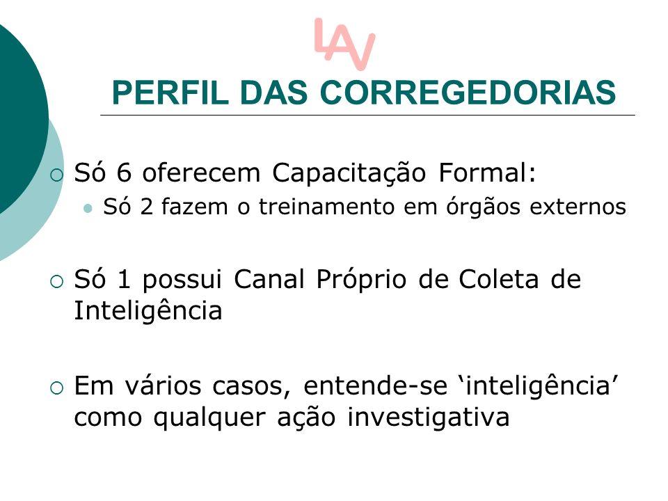 PERFIL DAS CORREGEDORIAS Só 6 oferecem Capacitação Formal: Só 2 fazem o treinamento em órgãos externos Só 1 possui Canal Próprio de Coleta de Inteligência Em vários casos, entende-se inteligência como qualquer ação investigativa