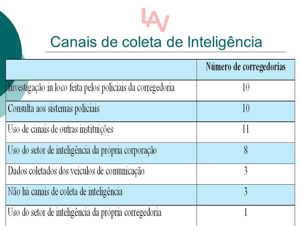Canais de coleta de Inteligência