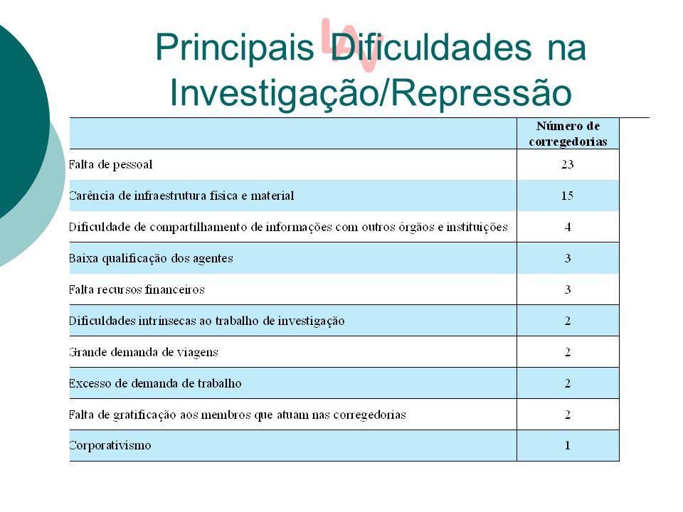 Principais Dificuldades na Investigação/Repressão