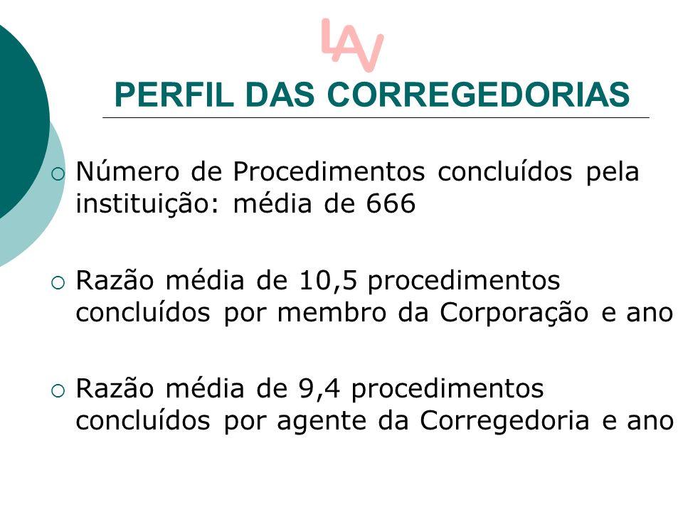 PERFIL DAS CORREGEDORIAS Número de Procedimentos concluídos pela instituição: média de 666 Razão média de 10,5 procedimentos concluídos por membro da Corporação e ano Razão média de 9,4 procedimentos concluídos por agente da Corregedoria e ano