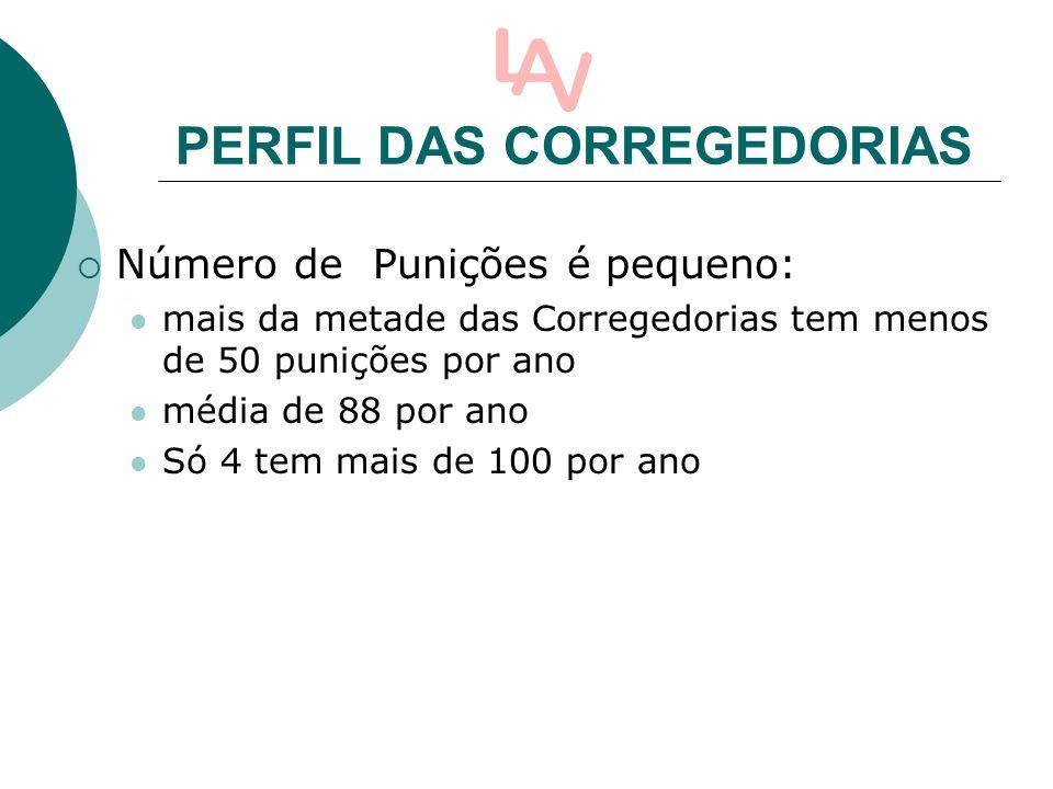 PERFIL DAS CORREGEDORIAS Número de Punições é pequeno: mais da metade das Corregedorias tem menos de 50 punições por ano média de 88 por ano Só 4 tem mais de 100 por ano