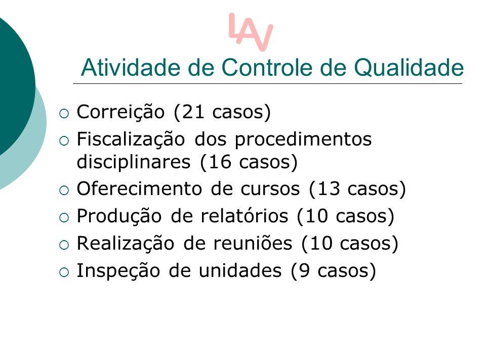 Correição (21 casos) Fiscalização dos procedimentos disciplinares (16 casos) Oferecimento de cursos (13 casos) Produção de relatórios (10 casos) Realização de reuniões (10 casos) Inspeção de unidades (9 casos) Atividade de Controle de Qualidade