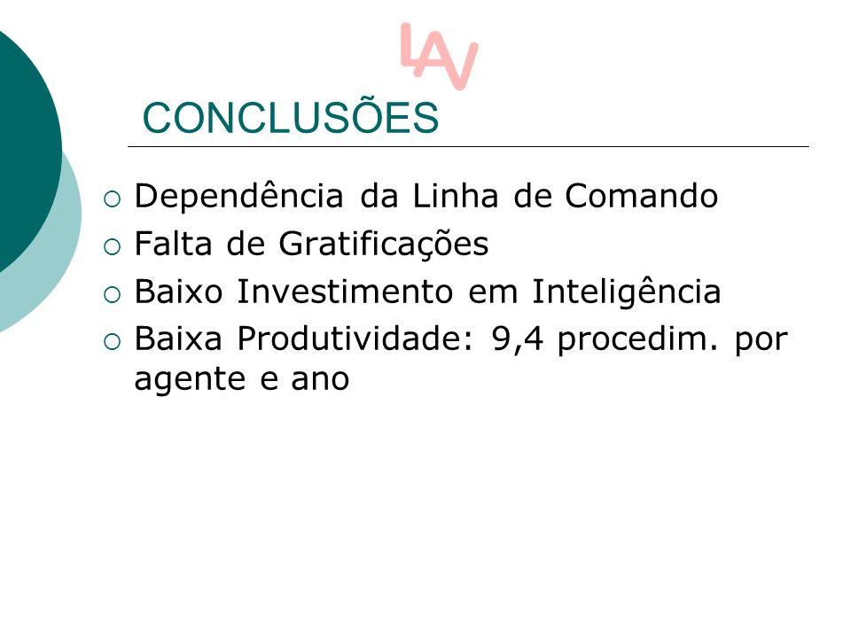 Dependência da Linha de Comando Falta de Gratificações Baixo Investimento em Inteligência Baixa Produtividade: 9,4 procedim.