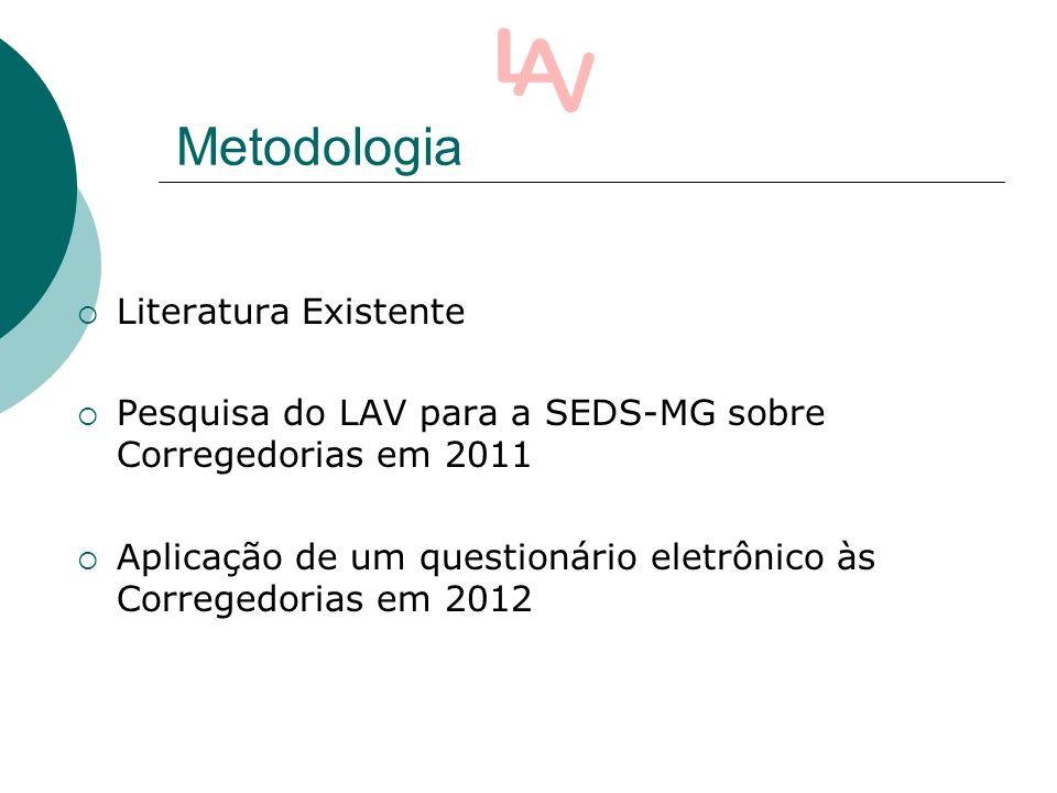 Metodologia Literatura Existente Pesquisa do LAV para a SEDS-MG sobre Corregedorias em 2011 Aplicação de um questionário eletrônico às Corregedorias em 2012