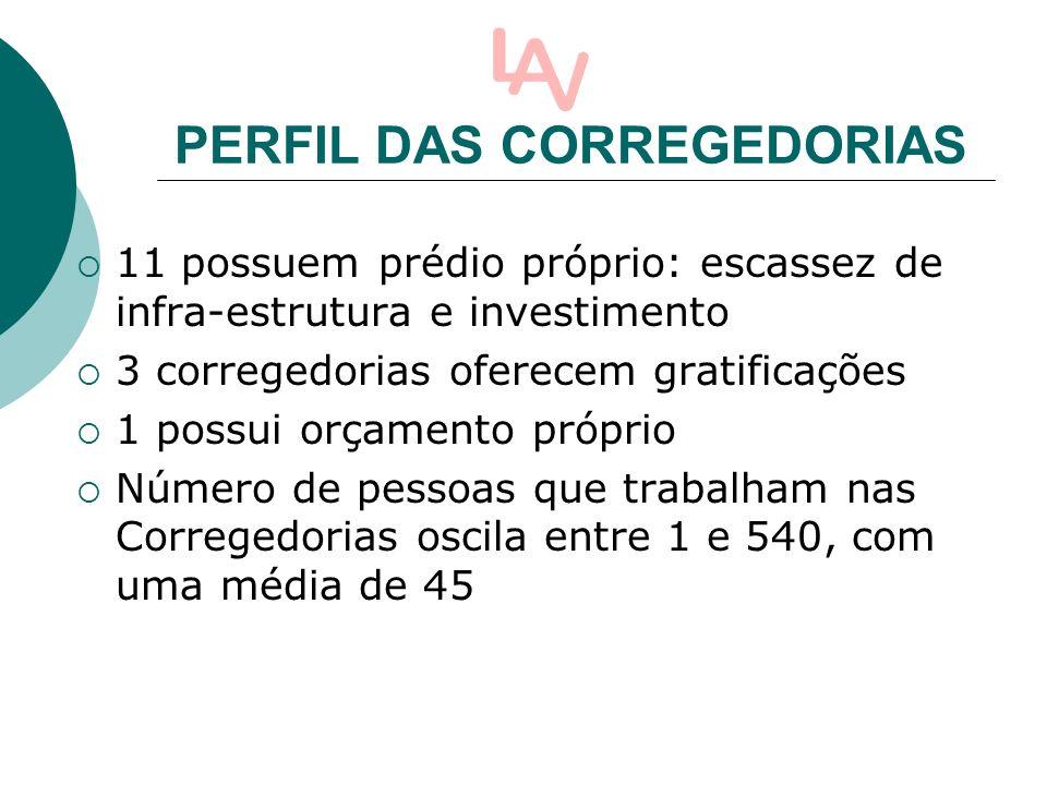 PERFIL DAS CORREGEDORIAS 11 possuem prédio próprio: escassez de infra-estrutura e investimento 3 corregedorias oferecem gratificações 1 possui orçamento próprio Número de pessoas que trabalham nas Corregedorias oscila entre 1 e 540, com uma média de 45