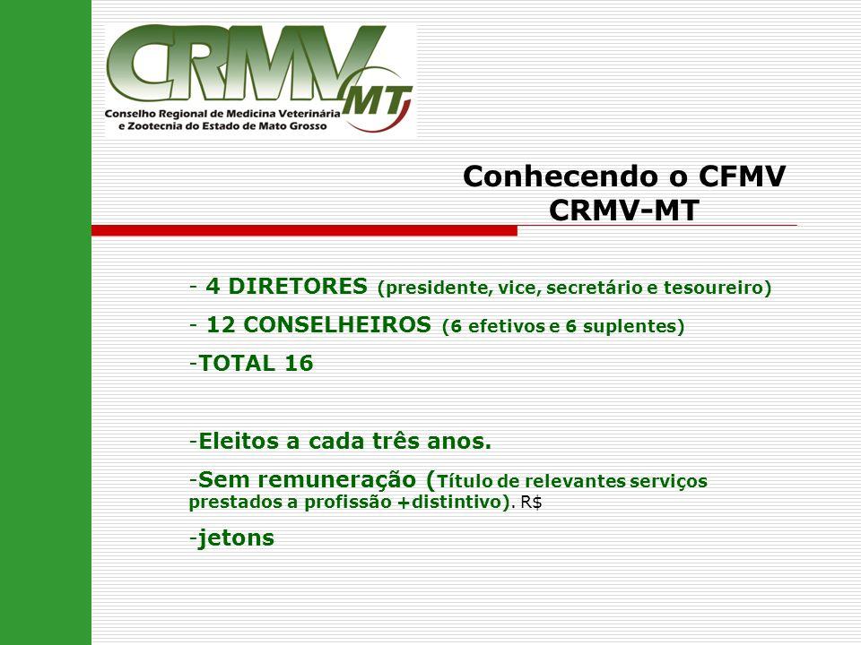 Conhecendo o CFMV CRMV-MT - 4 DIRETORES (presidente, vice, secretário e tesoureiro) - 12 CONSELHEIROS (6 efetivos e 6 suplentes) -TOTAL 16 -Eleitos a