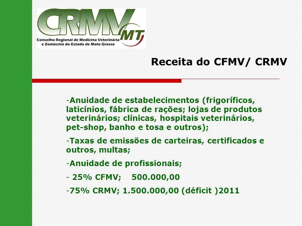 Receita do CFMV/ CRMV -Anuidade de estabelecimentos (frigoríficos, laticínios, fábrica de rações; lojas de produtos veterinários; clínicas, hospitais