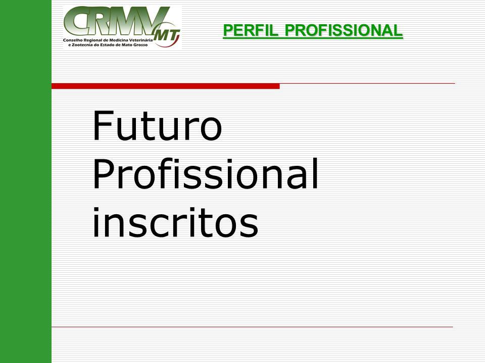 PERFIL PROFISSIONAL Futuro Profissional inscritos