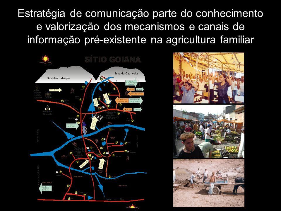 Estratégia de comunicação parte do conhecimento e valorização dos mecanismos e canais de informação pré-existente na agricultura familiar