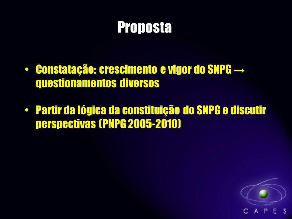Proposta Constatação: crescimento e vigor do SNPG questionamentos diversos Partir da lógica da constituição do SNPG e discutir perspectivas (PNPG 2005