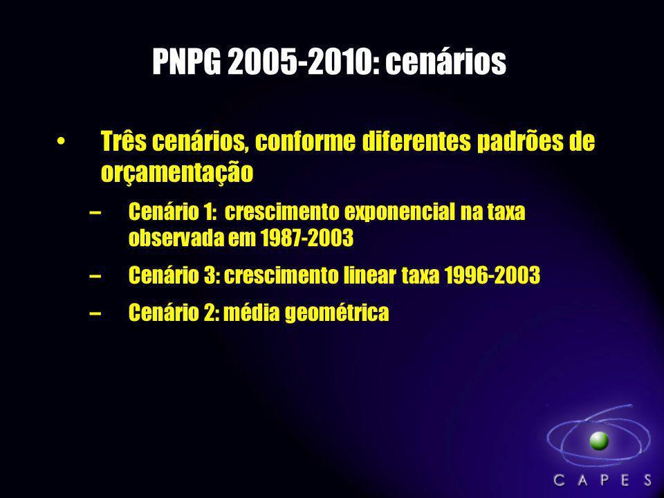 PNPG 2005-2010: cenários Três cenários, conforme diferentes padrões de orçamentação –Cenário 1: crescimento exponencial na taxa observada em 1987-2003