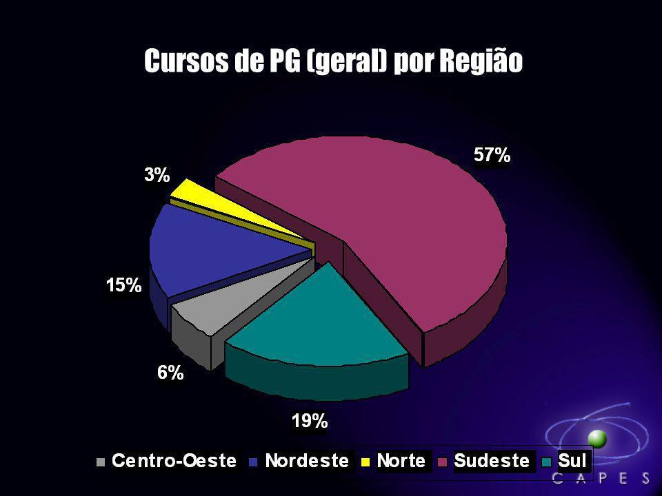 Cursos de PG (geral) por Região