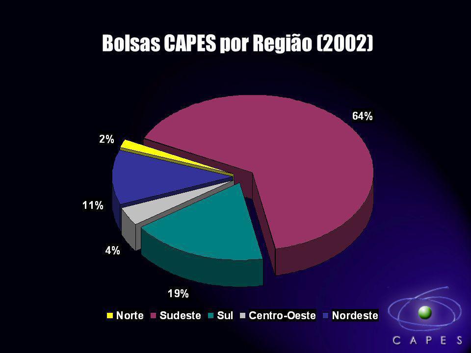 Bolsas CAPES por Região (2002)