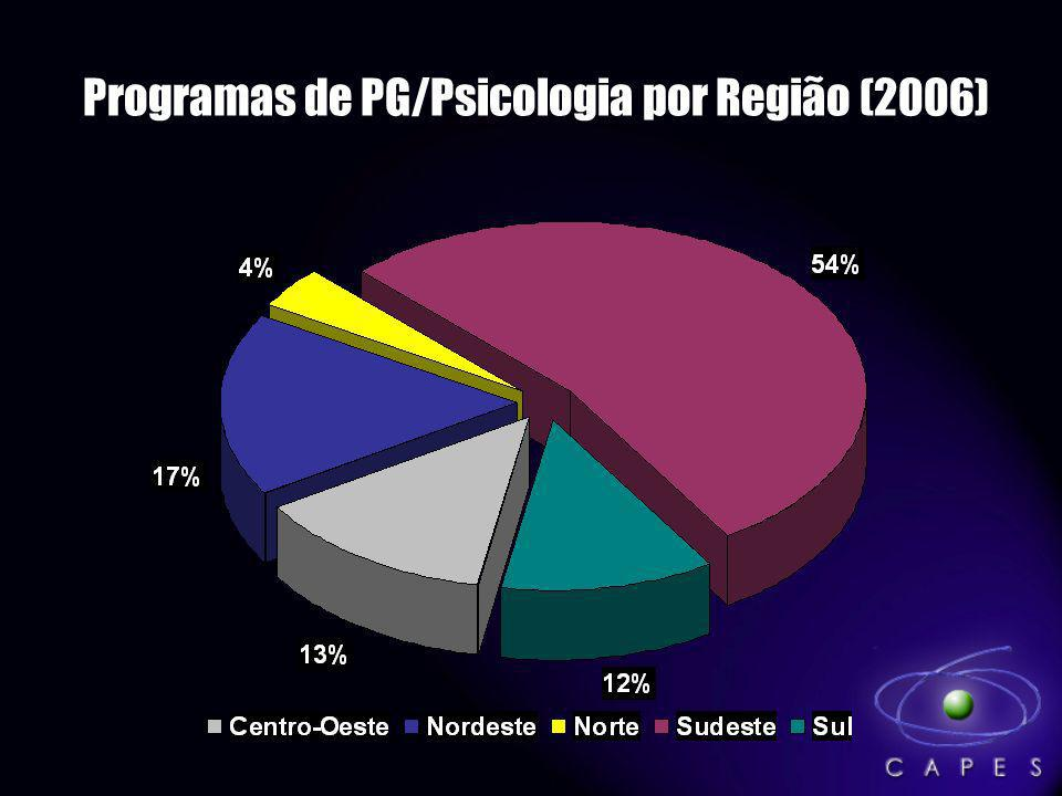 Programas de PG/Psicologia por Região (2006)