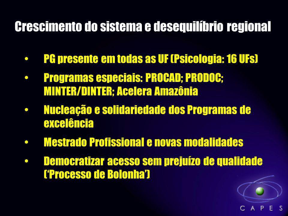 Crescimento do sistema e desequilíbrio regional PG presente em todas as UF (Psicologia: 16 UFs) Programas especiais: PROCAD; PRODOC; MINTER/DINTER; Ac