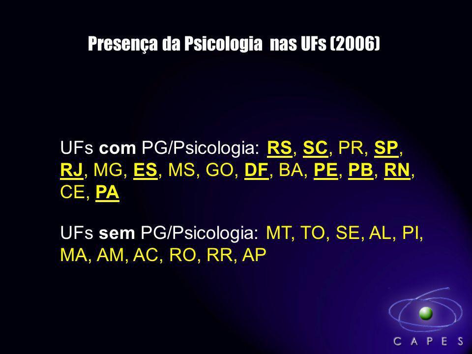 Presença da Psicologia nas UFs (2006) com UFs com PG/Psicologia: RS, SC, PR, SP, RJ, MG, ES, MS, GO, DF, BA, PE, PB, RN, CE, PA sem UFs sem PG/Psicolo