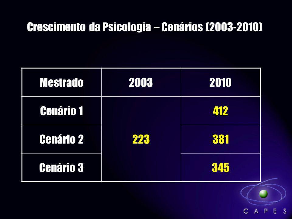 Crescimento da Psicologia – Cenários (2003-2010) Mestrado20032010 Cenário 1 223 412 Cenário 2381 Cenário 3345