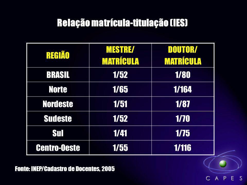 Relação matrícula-titulação (IES) REGIÃO MESTRE/ MATRÍCULA DOUTOR/ MATRÍCULA BRASIL1/521/80 Norte1/651/164 Nordeste1/511/87 Sudeste1/521/70 Sul1/411/7