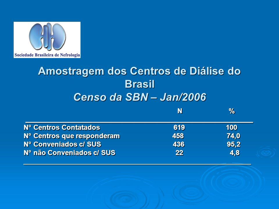 Amostragem dos Centros de Diálise do Brasil Censo da SBN – Jan/2006 N % N %___________________________________________________________ N° Centros Contatados 619 100 N° Centros que responderam 458 74,0 N° Conveniados c/ SUS 436 95,2 N° não Conveniados c/ SUS 22 4,8 ___________________________________________________________