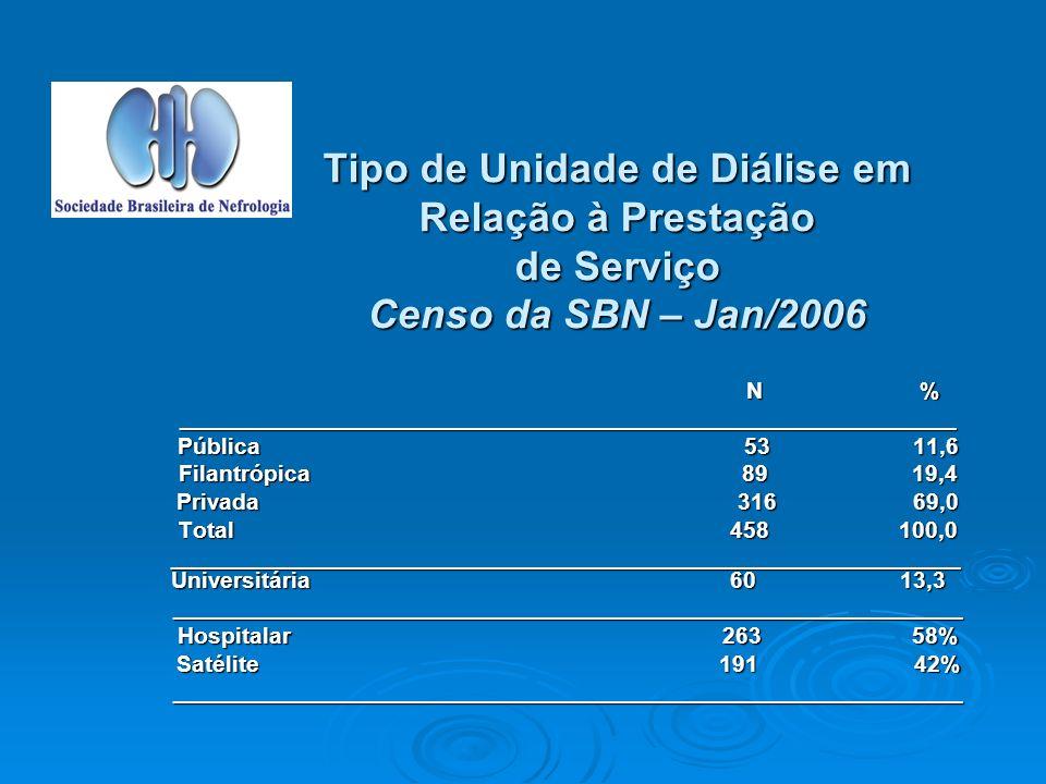 Tipo de Unidade de Diálise em Relação à Prestação de Serviço Censo da SBN – Jan/2006 N % N %____________________________________________________________ Pública 53 11,6 Filantrópica 89 19,4 Privada 316 69,0 Total 458 100,0 _____________________________________________________________ Universitária 60 13,3 _____________________________________________________________ Hospitalar 263 58% Satélite 191 42% _____________________________________________________________