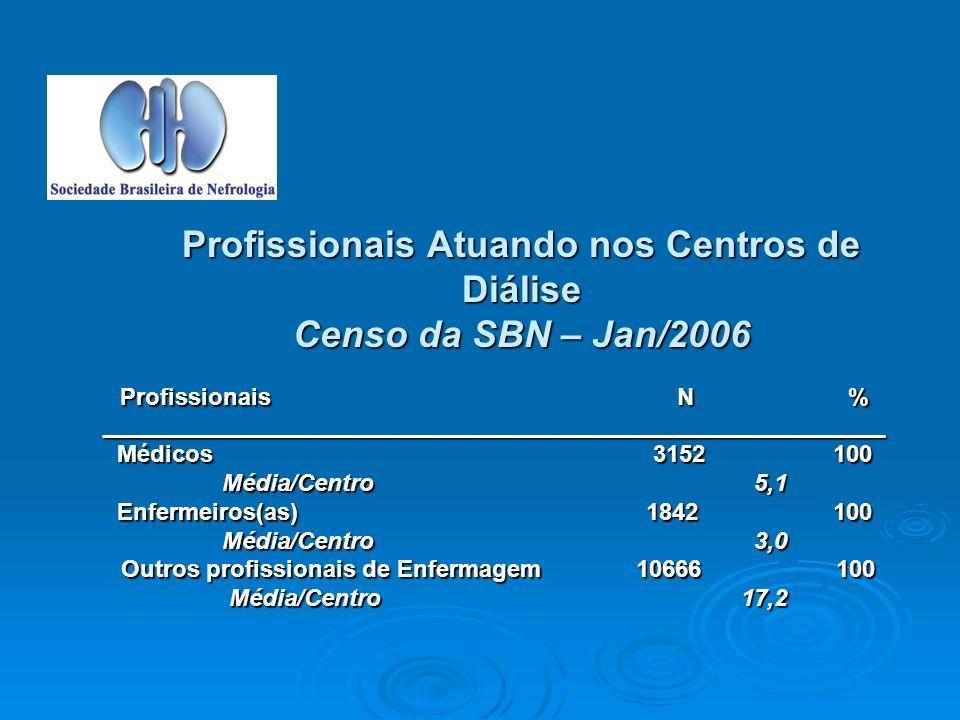 Profissionais Atuando nos Centros de Diálise Censo da SBN – Jan/2006 Profissionais N % ___________________________________________________________ Médicos 3152 100 Média/Centro 5,1 Média/Centro 5,1 Enfermeiros(as) 1842 100 Média/Centro 3,0 Média/Centro 3,0 Outros profissionais de Enfermagem 10666 100 Outros profissionais de Enfermagem 10666 100 Média/Centro 17,2 Média/Centro 17,2