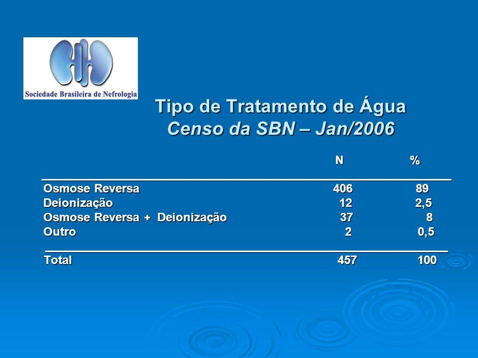 Tipo de Tratamento de Água Censo da SBN – Jan/2006 N % N %______________________________________________________________ Osmose Reversa 406 89 Osmose Reversa 406 89 Deionização 12 2,5 Deionização 12 2,5 Osmose Reversa + Deionização 37 8 Osmose Reversa + Deionização 37 8 Outro 2 0,5 Outro 2 0,5_____________________________________________________________ Total 457 100 Total 457 100