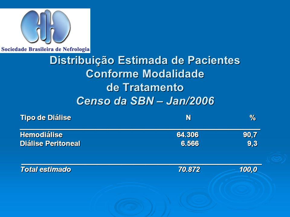 Distribuição Estimada de Pacientes Conforme Modalidade de Tratamento Censo da SBN – Jan/2006 Tipo de Diálise N % ____________________________________________________________ Hemodiálise 64.306 90,7 Diálise Peritoneal 6.566 9,3 ____________________________________________________________ Total estimado 70.872 100,0