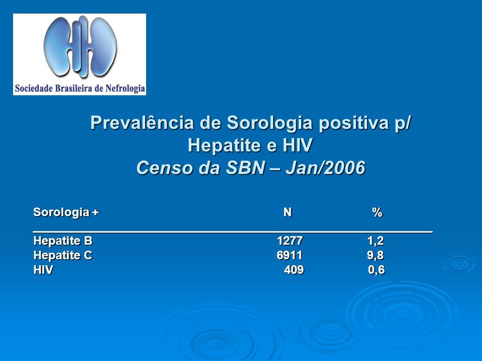 Prevalência de Sorologia positiva p/ Hepatite e HIV Censo da SBN – Jan/2006 Sorologia + N % ____________________________________________________________ Hepatite B 1277 1,2 Hepatite C 6911 9,8 HIV 409 0,6