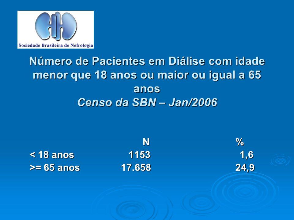 Número de Pacientes em Diálise com idade menor que 18 anos ou maior ou igual a 65 anos Censo da SBN – Jan/2006 N % N % < 18 anos 1153 1,6 >= 65 anos 17.65824,9
