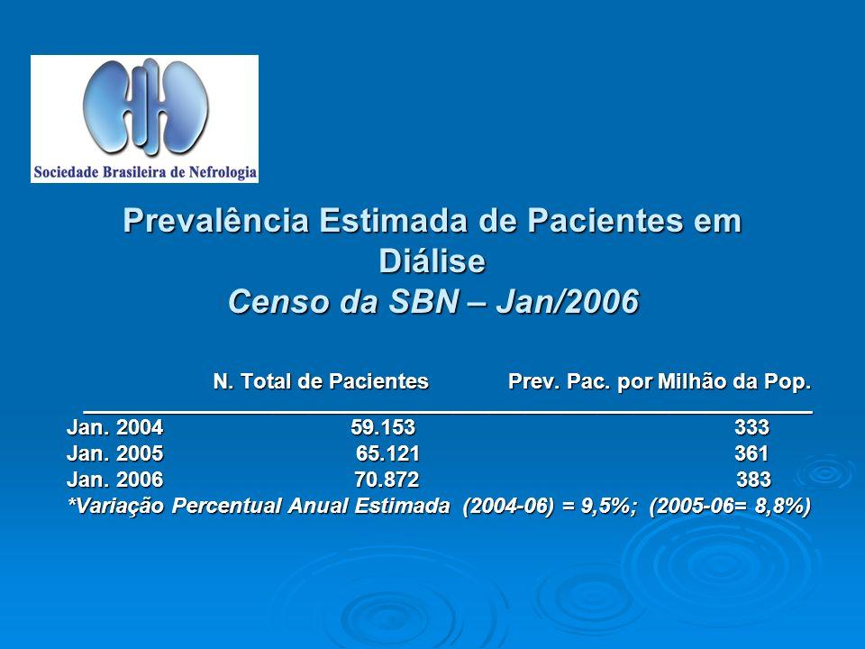 Prevalência Estimada de Pacientes em Diálise Censo da SBN – Jan/2006 N.