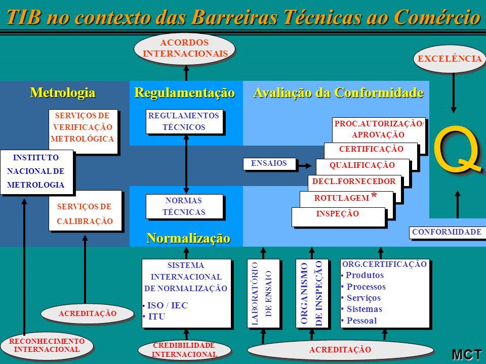 MCT Desenvolvimento Científico e Tecnológico e Barreiras Técnicas ao Comércio Medições em escala Subatômica Medições em escala Subatômica Tendências Tecnológicas Tendências Tecnológicas Gestão de Sistemas Complexos Gestão de Sistemas Complexos Metrologia Regulamentação Técnica Normalização Ensaios Declaração Qualificação Certificação Qualidade pela Conformidade Produtos, Serviços (Normas - Regulamentos) Sistemas (NBR ISO 9000 / NBR ISO 14000) Qualidade pela Conformidade Produtos, Serviços (Normas - Regulamentos) Sistemas (NBR ISO 9000 / NBR ISO 14000) Procedimentos Laboratoriais (NBR ISO 9000, 10012 - NBR ISO/IEC 17025 - Guias ABNT ISO/IEC 57, 43-1, 43-2) Comparações-Chaves Procedimentos Laboratoriais (NBR ISO 9000, 10012 - NBR ISO/IEC 17025 - Guias ABNT ISO/IEC 57, 43-1, 43-2) Comparações-Chaves
