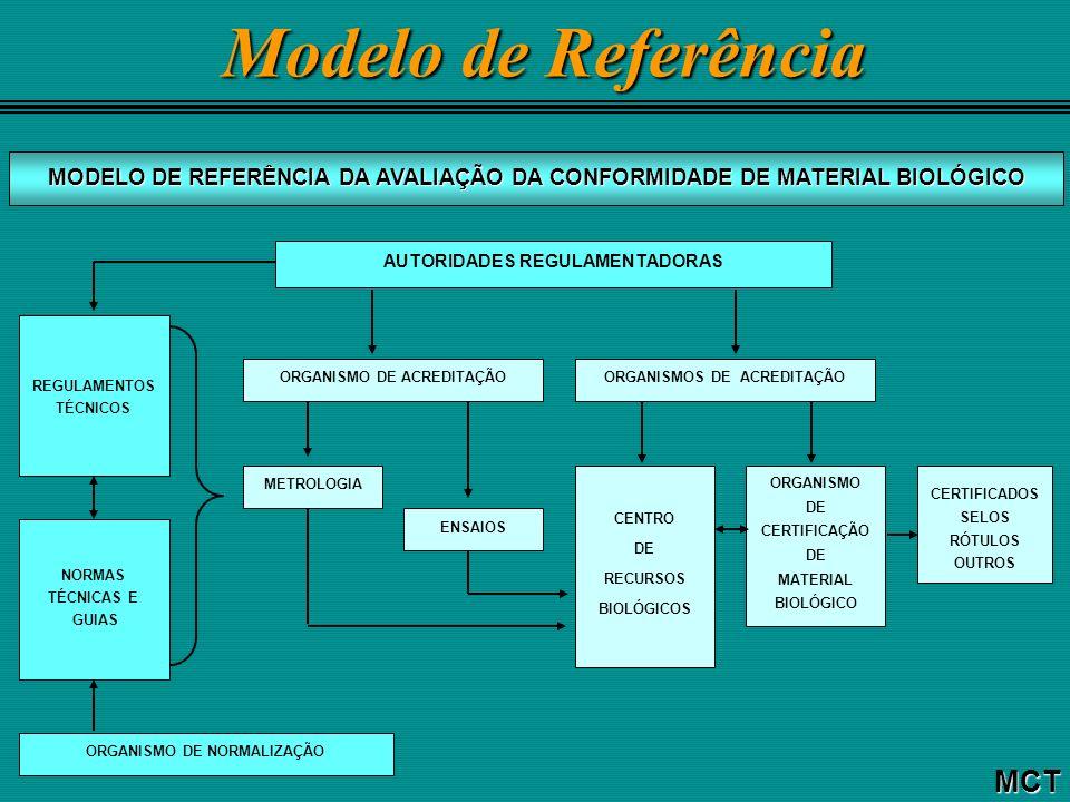 Modelo de Referência MCT AUTORIDADES REGULAMENTADORAS ORGANISMO DE ACREDITAÇÃOORGANISMOS DE ACREDITAÇÃO METROLOGIA ENSAIOS CENTRO DE RECURSOS BIOLÓGICOS ORGANISMO DE CERTIFICAÇÃO DE MATERIAL BIOLÓGICO REGULAMENTOS TÉCNICOS NORMAS TÉCNICAS E GUIAS ORGANISMO DE NORMALIZAÇÃO MODELO DE REFERÊNCIA DA AVALIAÇÃO DA CONFORMIDADE DE MATERIAL BIOLÓGICO CERTIFICADOS SELOS RÓTULOS OUTROS