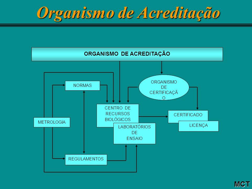 Interdependência dos Procedimentos de Autorização MCT NORMA TÉCNICA SISTEMA REGULAMENTADOR 1 SISTEMA REGULAMENTADOR 2 SISTEMA REGULAMENTADOR 3 REGULAMENTO TÉCNICO PROCEDIMENTO DE AUTORIZAÇÃO RESULTADO NORMA TÉCNICA REGULAMENTO TÉCNICO PROCEDIMENTO DE AUTORIZAÇÃO RESULTADO (licença ou aprovação) RESULTADO (licença ou aprovação)