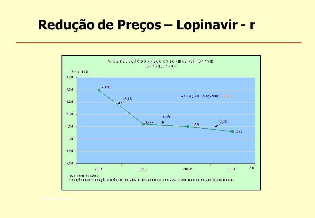 Redução de Preços – Lopinavir - r Fonte: PN DST/Aids