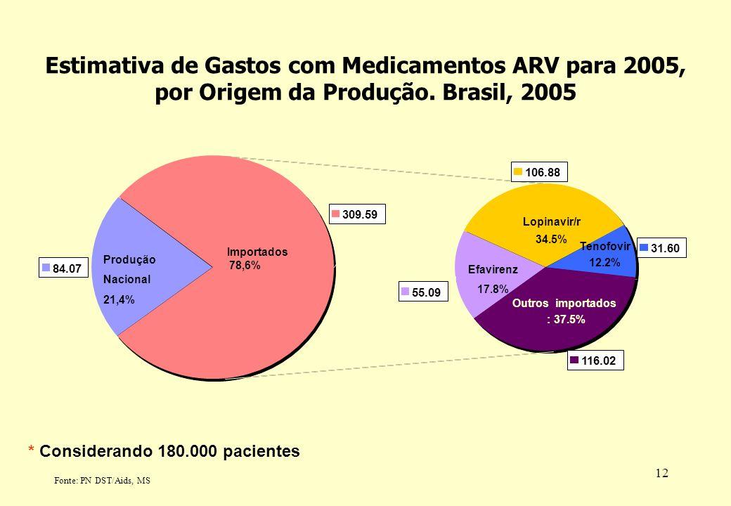 12 * Considerando 180.000 pacientes 84.07 106.88 31.60 116.02 309.59 55.09 Outros importados : 37.5% Produção Nacional 21,4% Lopinavir/r 34.5% Tenofov