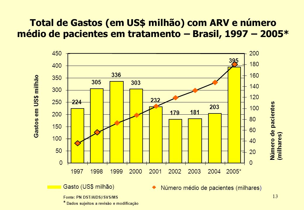 13 Fonte: PN DST/AIDS|/SVS/MS * Dados sujeitos a revisão e modificação 224 305 336 303 232 179 181 203 395 0 50 100 150 200 250 300 350 400 450 199719