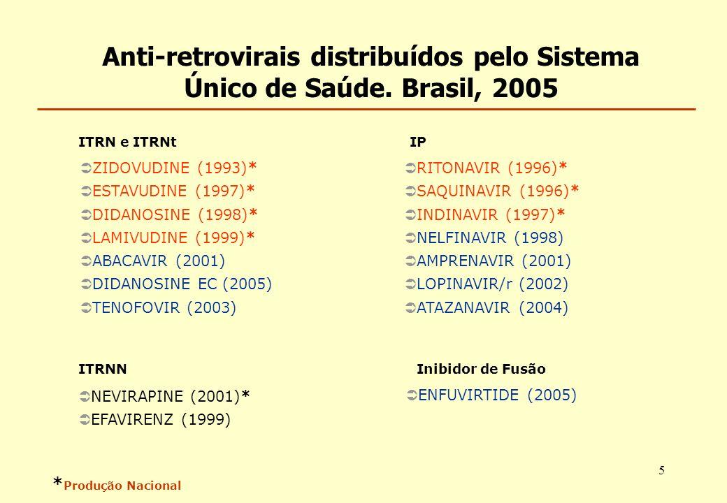 5 * Produção Nacional RITONAVIR (1996)* SAQUINAVIR (1996)* INDINAVIR (1997)* NELFINAVIR (1998) AMPRENAVIR (2001) LOPINAVIR/r (2002) ATAZANAVIR (2004)