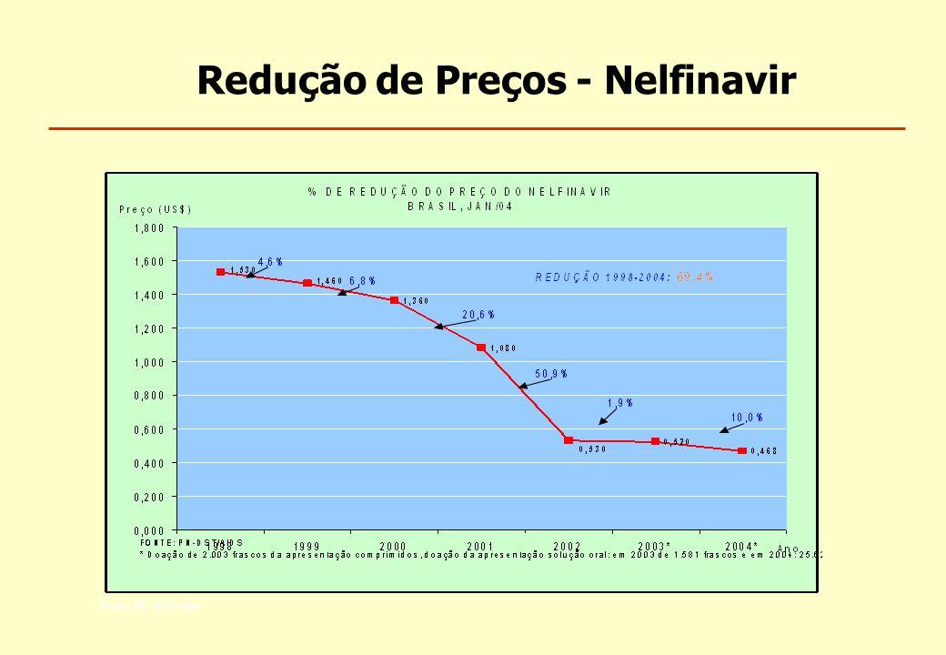 Redução de Preços - Nelfinavir Fonte: PN DST/Aids